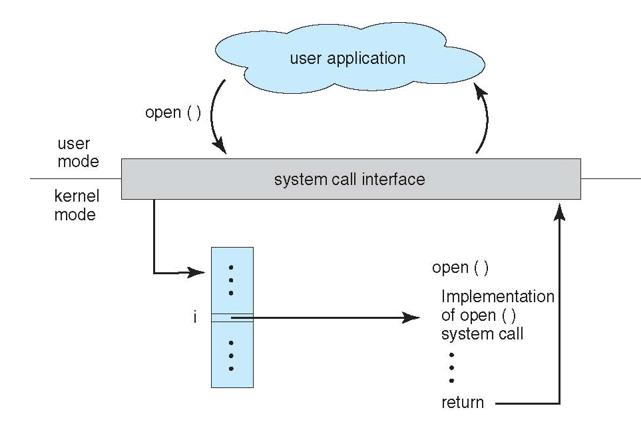 sistem-cagrisi-isletim-sistemi-iliskisi