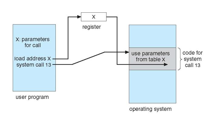 system-call-parametre